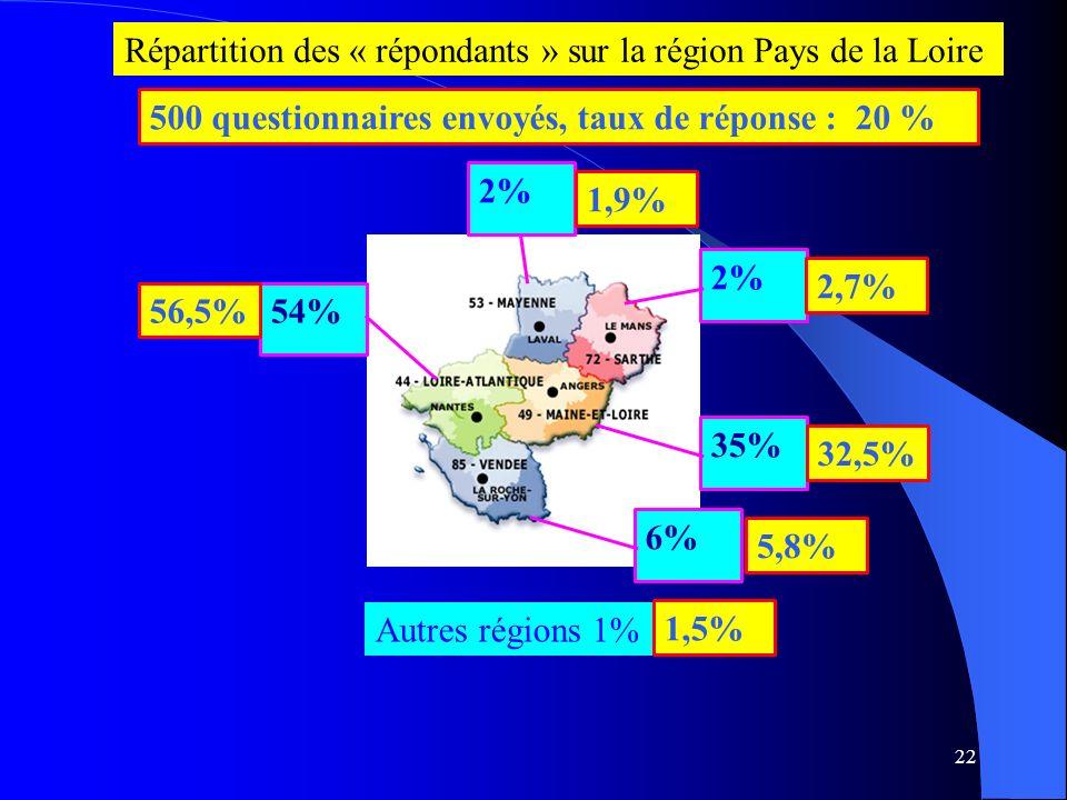 22 54% 35% 6% 2% Autres régions 1% 56,5% 32,5% Répartition des « répondants » sur la région Pays de la Loire 5,8% 2,7% 1,9% 1,5% 500 questionnaires envoyés, taux de réponse : 20 %