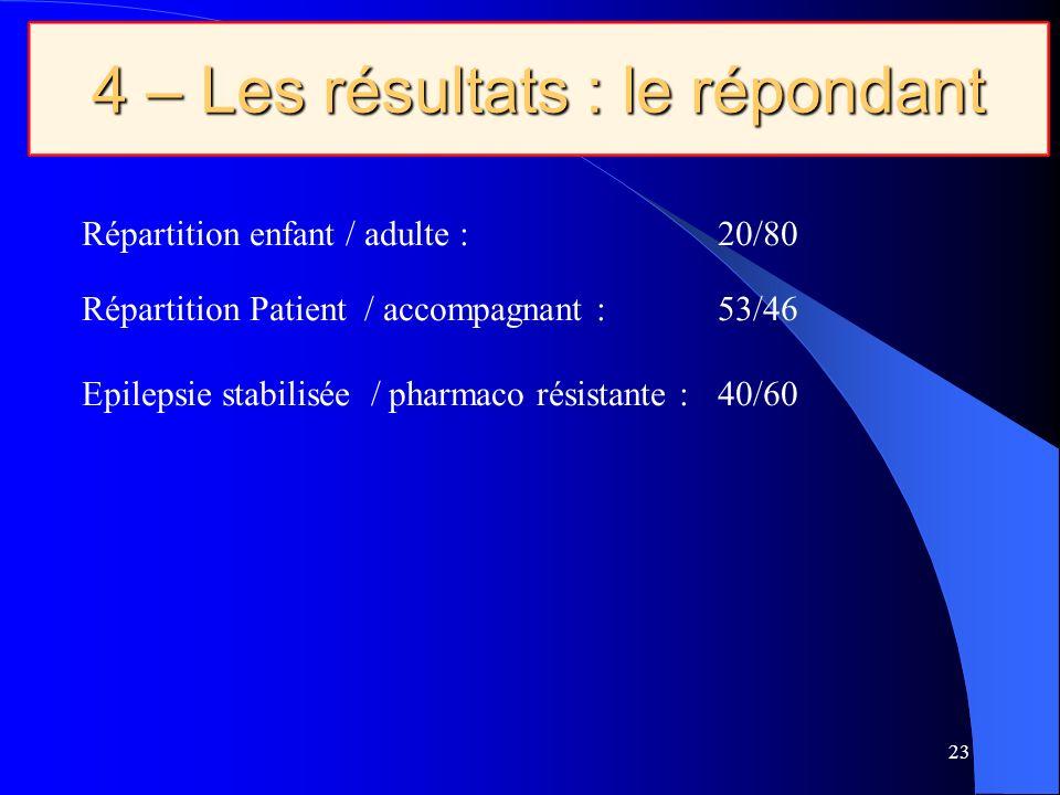 23 4 – Les résultats : le répondant Répartition enfant / adulte : 20/80 Répartition Patient / accompagnant : 53/46 Epilepsie stabilisée / pharmaco résistante : 40/60
