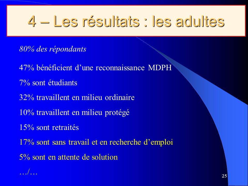 25 4 – Les résultats : les adultes 80% des répondants 47% bénéficient dune reconnaissance MDPH 7% sont étudiants 32% travaillent en milieu ordinaire 10% travaillent en milieu protégé 15% sont retraités 17% sont sans travail et en recherche demploi 5% sont en attente de solution …/…
