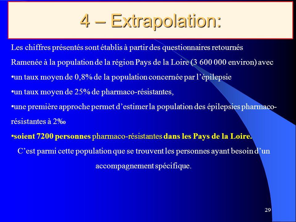 29 4 – Extrapolation: Les chiffres présentés sont établis à partir des questionnaires retournés Ramenée à la population de la région Pays de la Loire (3 600 000 environ) avec un taux moyen de 0,8% de la population concernée par lépilepsie un taux moyen de 25% de pharmaco-résistantes, une première approche permet destimer la population des épilepsies pharmaco- résistantes à 2 soient 7200 personnes pharmaco-résistantes dans les Pays de la Loire.