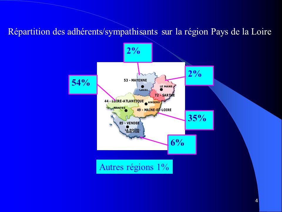 4 Répartition des adhérents/sympathisants sur la région Pays de la Loire 54% 35% 6% 2% Autres régions 1%