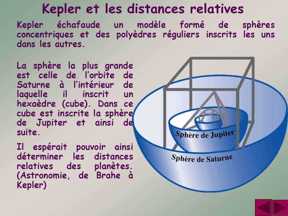 Kepler et les distances relatives La sphère la plus grande est celle de lorbite de Saturne à lintérieur de laquelle il inscrit un hexaèdre (cube). Dan
