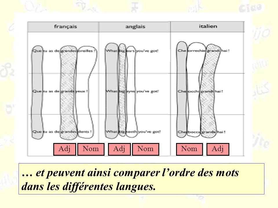 … et peuvent ainsi comparer lordre des mots dans les différentes langues. AdjNomAdjNom Adj