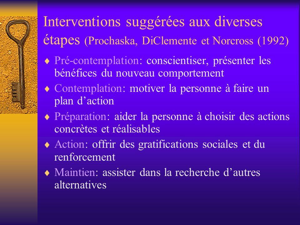 Interventions suggérées aux diverses étapes (Prochaska, DiClemente et Norcross (1992) Pré-contemplation: conscientiser, présenter les bénéfices du nou