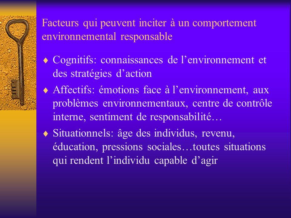 Facteurs qui peuvent inciter à un comportement environnemental responsable Cognitifs: connaissances de lenvironnement et des stratégies daction Affect