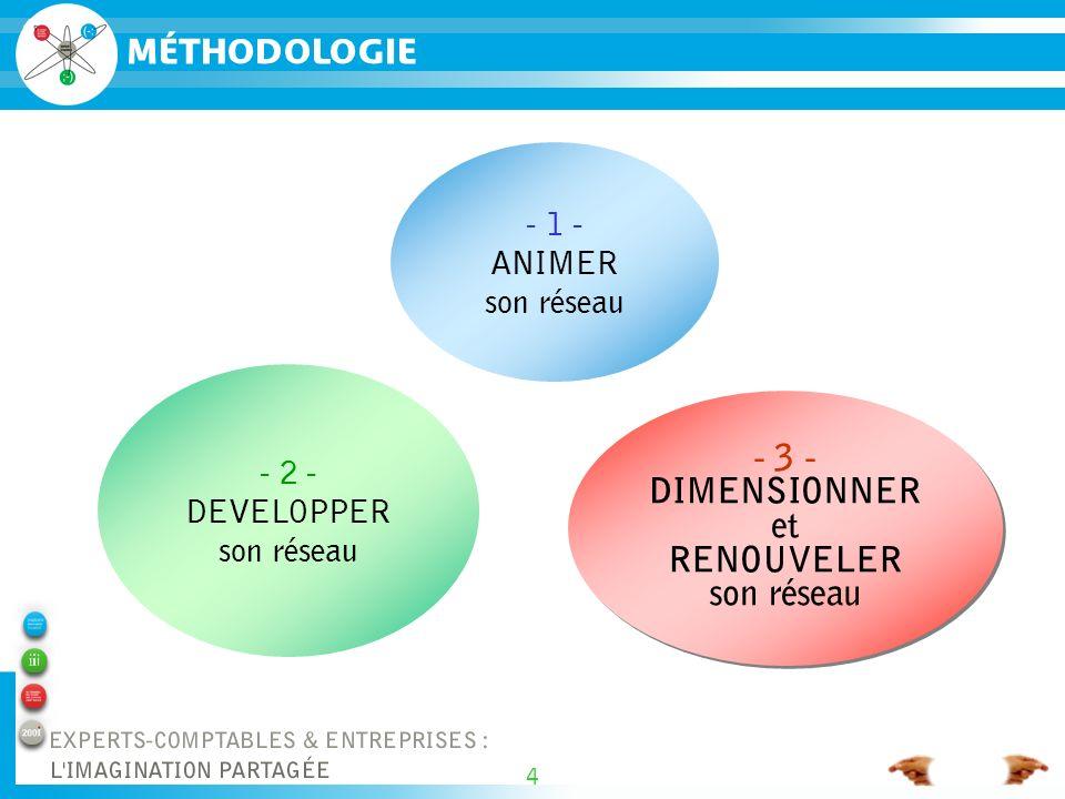 4 MÉTHODOLOGIE - 1 - ANIMER son réseau - 2 - DEVELOPPER son réseau - 3 - DIMENSIONNER et RENOUVELER son réseau - 3 - DIMENSIONNER et RENOUVELER son réseau