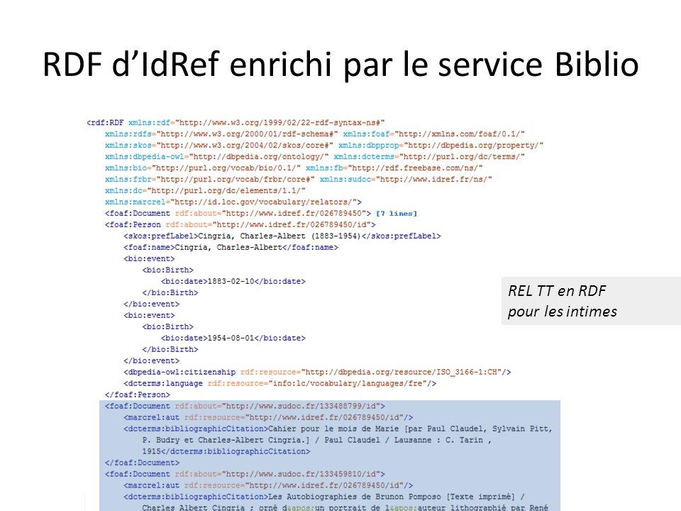 RDF dIdRef enrichi par le service Biblio REL TT en RDF pour les intimes