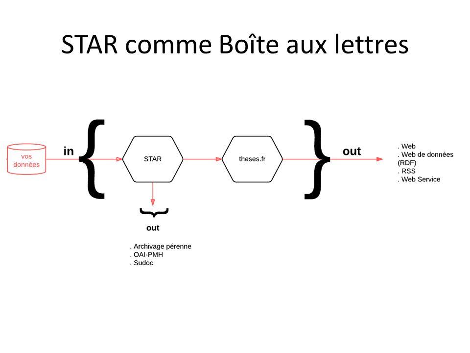 STAR comme Boîte aux lettres