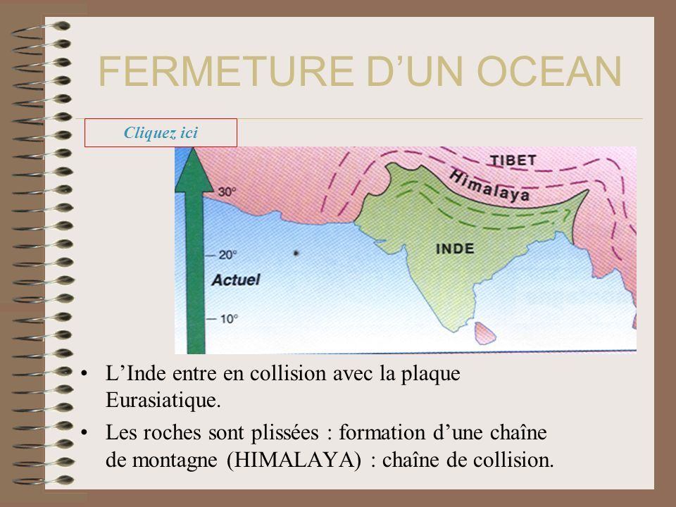 LInde entre en collision avec la plaque Eurasiatique. Les roches sont plissées : formation dune chaîne de montagne (HIMALAYA) : chaîne de collision. F