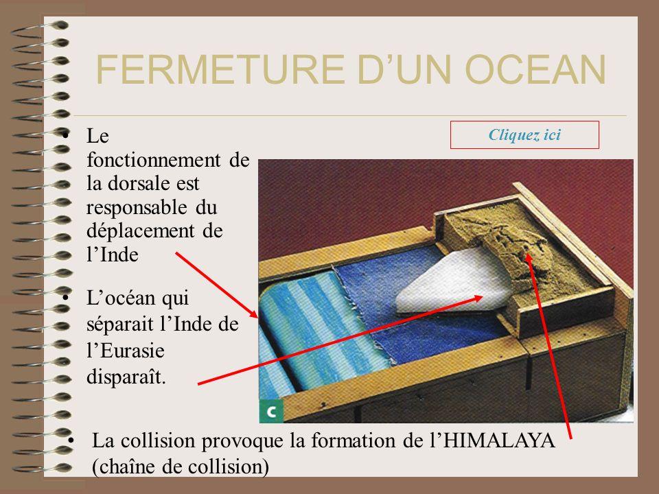 Le fonctionnement de la dorsale est responsable du déplacement de lInde Locéan qui séparait lInde de lEurasie disparaît. La collision provoque la form