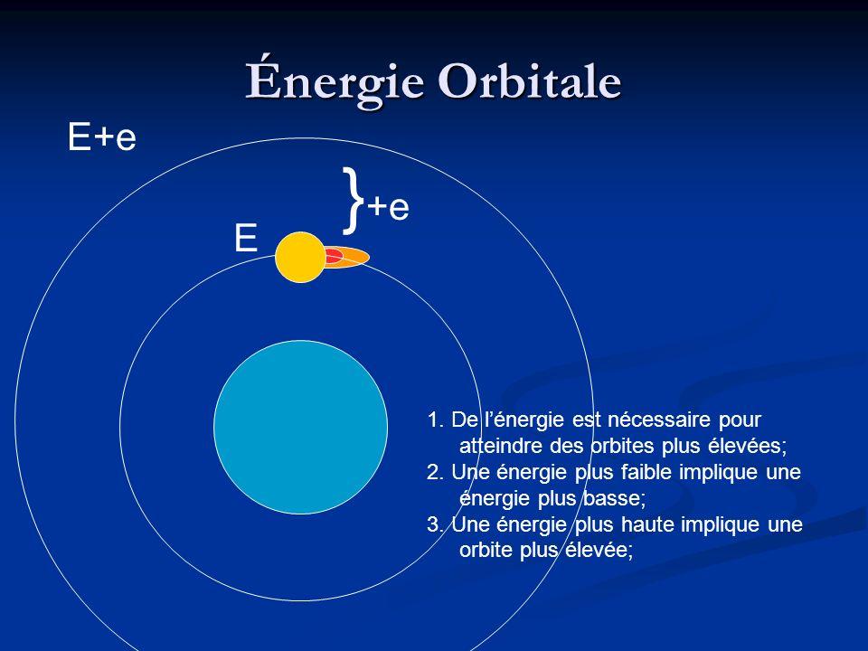 Énergie Orbitale } +e 1.De lénergie est nécessaire pour atteindre des orbites plus élevées; 2.