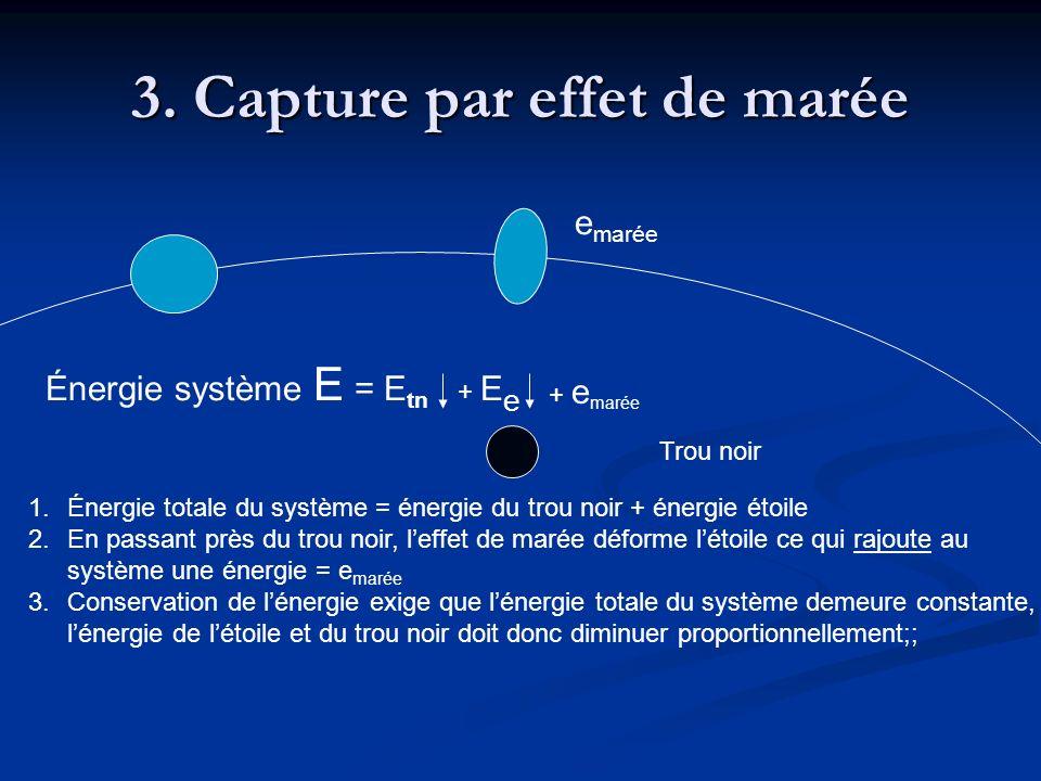 3. Capture par effet de marée Trou noir 1.Énergie totale du système = énergie du trou noir + énergie étoile 2.En passant près du trou noir, leffet de