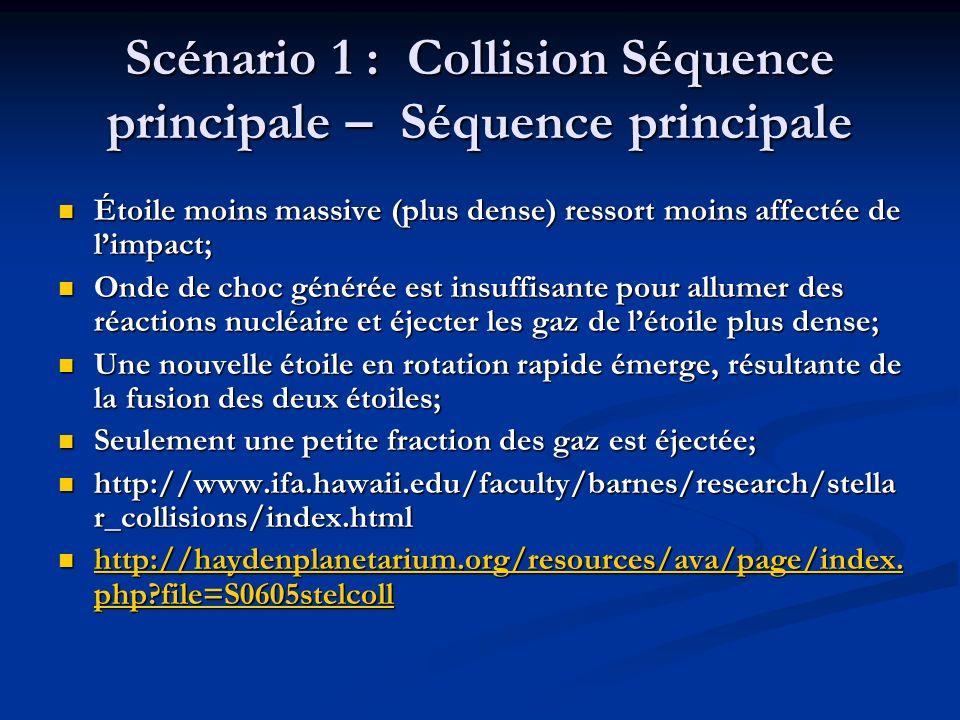 Scénario 1 : Collision Séquence principale – Séquence principale Étoile moins massive (plus dense) ressort moins affectée de limpact; Étoile moins massive (plus dense) ressort moins affectée de limpact; Onde de choc générée est insuffisante pour allumer des réactions nucléaire et éjecter les gaz de létoile plus dense; Onde de choc générée est insuffisante pour allumer des réactions nucléaire et éjecter les gaz de létoile plus dense; Une nouvelle étoile en rotation rapide émerge, résultante de la fusion des deux étoiles; Une nouvelle étoile en rotation rapide émerge, résultante de la fusion des deux étoiles; Seulement une petite fraction des gaz est éjectée; Seulement une petite fraction des gaz est éjectée; http://www.ifa.hawaii.edu/faculty/barnes/research/stella r_collisions/index.html http://www.ifa.hawaii.edu/faculty/barnes/research/stella r_collisions/index.html http://haydenplanetarium.org/resources/ava/page/index.