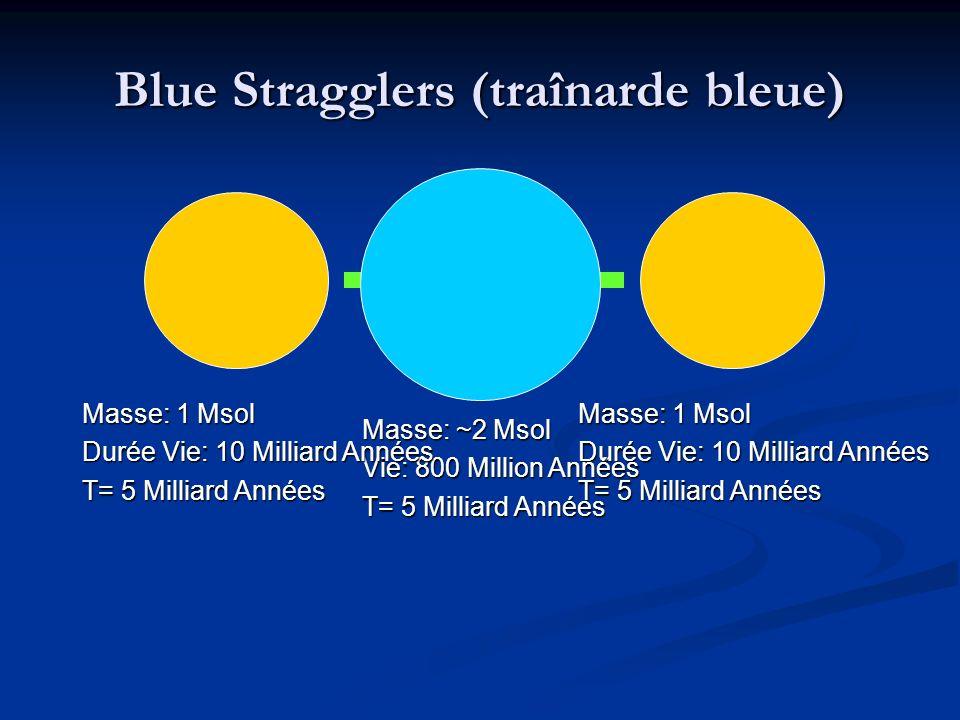 Blue Stragglers (traînarde bleue) Masse: 1 Msol Durée Vie: 10 Milliard Années T= 5 Milliard Années Masse: ~2 Msol Vie: 800 Million Années T= 5 Milliard Années Masse: 1 Msol Durée Vie: 10 Milliard Années T= 5 Milliard Années