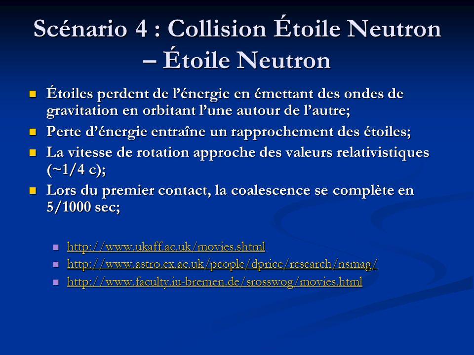 Scénario 4 : Collision Étoile Neutron – Étoile Neutron Étoiles perdent de lénergie en émettant des ondes de gravitation en orbitant lune autour de lautre; Étoiles perdent de lénergie en émettant des ondes de gravitation en orbitant lune autour de lautre; Perte dénergie entraîne un rapprochement des étoiles; Perte dénergie entraîne un rapprochement des étoiles; La vitesse de rotation approche des valeurs relativistiques (~1/4 c); La vitesse de rotation approche des valeurs relativistiques (~1/4 c); Lors du premier contact, la coalescence se complète en 5/1000 sec; Lors du premier contact, la coalescence se complète en 5/1000 sec; http://www.ukaff.ac.uk/movies.shtml http://www.ukaff.ac.uk/movies.shtml http://www.ukaff.ac.uk/movies.shtml http://www.astro.ex.ac.uk/people/dprice/research/nsmag/ http://www.astro.ex.ac.uk/people/dprice/research/nsmag/ http://www.astro.ex.ac.uk/people/dprice/research/nsmag/ http://www.faculty.iu-bremen.de/srosswog/movies.html http://www.faculty.iu-bremen.de/srosswog/movies.html http://www.faculty.iu-bremen.de/srosswog/movies.html