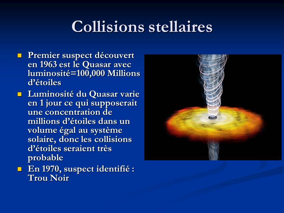 Collisions stellaires Premier suspect découvert en 1963 est le Quasar avec luminosité=100,000 Millions détoiles Premier suspect découvert en 1963 est le Quasar avec luminosité=100,000 Millions détoiles Luminosité du Quasar varie en 1 jour ce qui supposerait une concentration de millions détoiles dans un volume égal au système solaire, donc les collisions détoiles seraient très probable Luminosité du Quasar varie en 1 jour ce qui supposerait une concentration de millions détoiles dans un volume égal au système solaire, donc les collisions détoiles seraient très probable En 1970, suspect identifié : Trou Noir En 1970, suspect identifié : Trou Noir