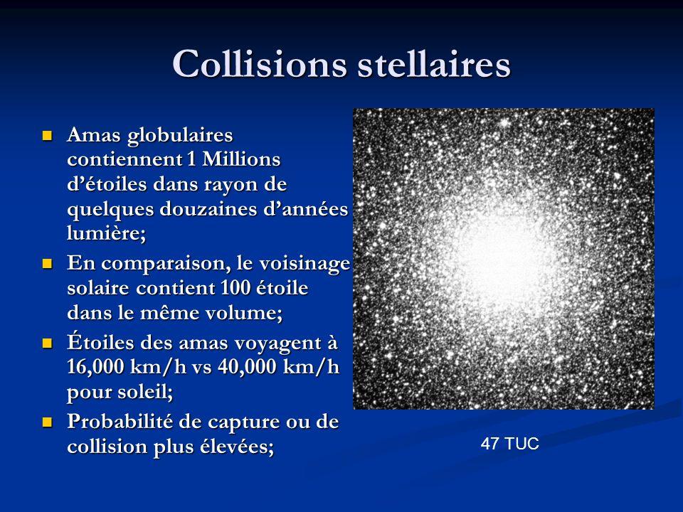 Collisions stellaires Amas globulaires contiennent 1 Millions détoiles dans rayon de quelques douzaines dannées lumière; Amas globulaires contiennent 1 Millions détoiles dans rayon de quelques douzaines dannées lumière; En comparaison, le voisinage solaire contient 100 étoile dans le même volume; En comparaison, le voisinage solaire contient 100 étoile dans le même volume; Étoiles des amas voyagent à 16,000 km/h vs 40,000 km/h pour soleil; Étoiles des amas voyagent à 16,000 km/h vs 40,000 km/h pour soleil; Probabilité de capture ou de collision plus élevées; Probabilité de capture ou de collision plus élevées; 47 TUC