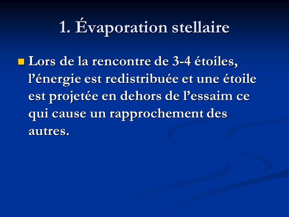 1. Évaporation stellaire Lors de la rencontre de 3-4 étoiles, lénergie est redistribuée et une étoile est projetée en dehors de lessaim ce qui cause u