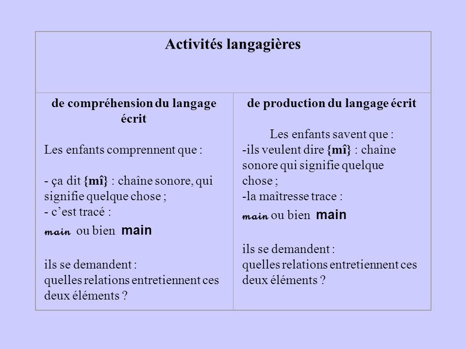 Activités langagières de compréhension du langage écrit Les enfants comprennent que : - ça dit {mî} : chaîne sonore, qui signifie quelque chose ; - ce