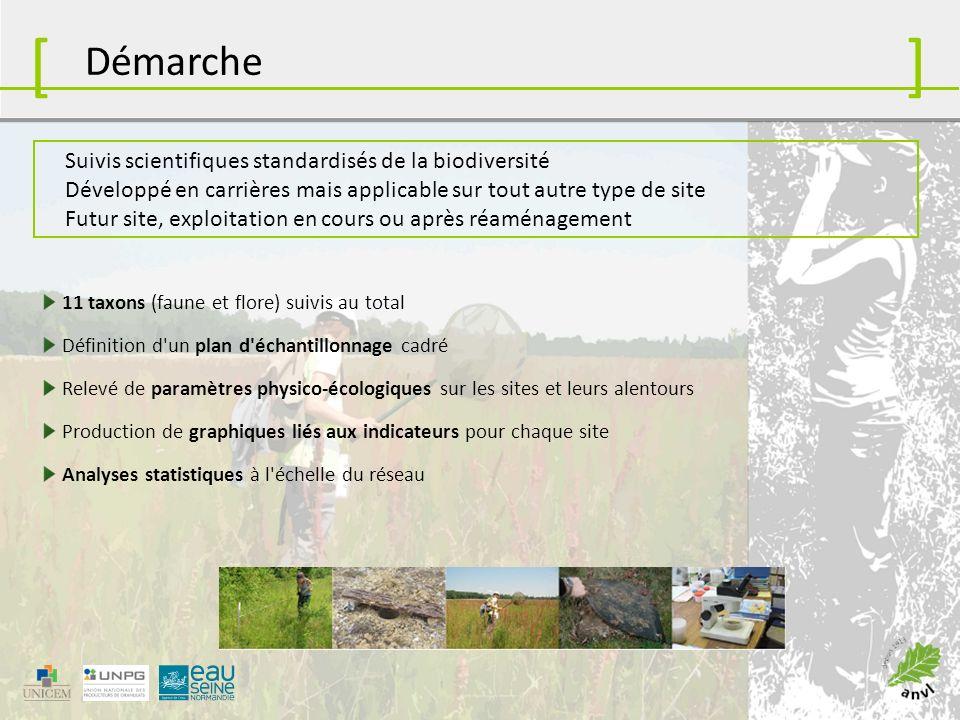 En 2013 : 19 sites suivis par lANVL en Bassée 40 aine de sites au total dans toute la France Appliqué principalement par des structures associatives, sur des sites dexploitants variés (6 entreprises) Application [] La Bassée, secteur test du programme Répartition des sites suivis en 2013