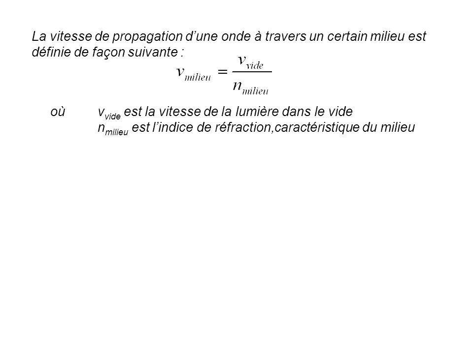 La vitesse de propagation dune onde à travers un certain milieu est définie de façon suivante : oùv vide est la vitesse de la lumière dans le vide n m