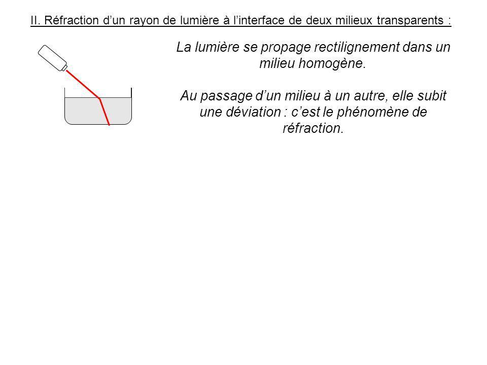 II. Réfraction dun rayon de lumière à linterface de deux milieux transparents : La lumière se propage rectilignement dans un milieu homogène. Au passa
