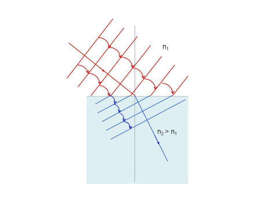 Comprendre la réfraction La réfraction est due à un changement de vitesse de la lumière du passage dun milieu à un autre.