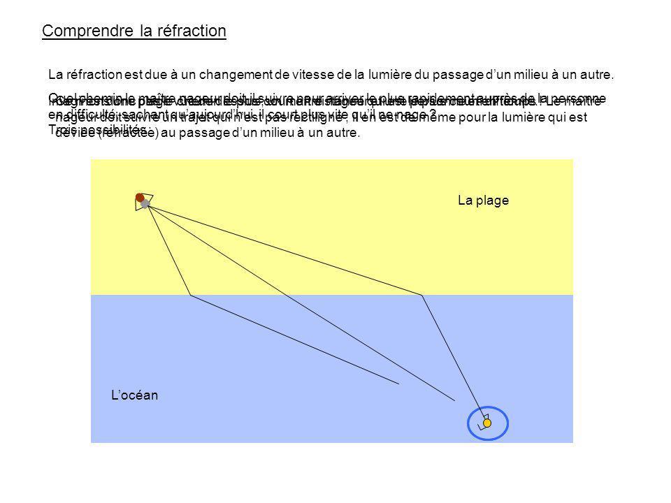 air eau Normale à linterface Remarque : dorénavant, pour se repérer, on appellera : i : angle dincidence r : angle de réfraction Plus la vitesse de londe augmente, plus le rayon se rapproche de la normale.