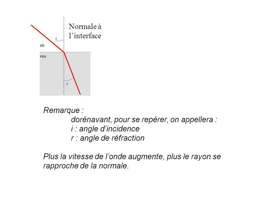 air eau Normale à linterface Remarque : dorénavant, pour se repérer, on appellera : i : angle dincidence r : angle de réfraction Plus la vitesse de lo