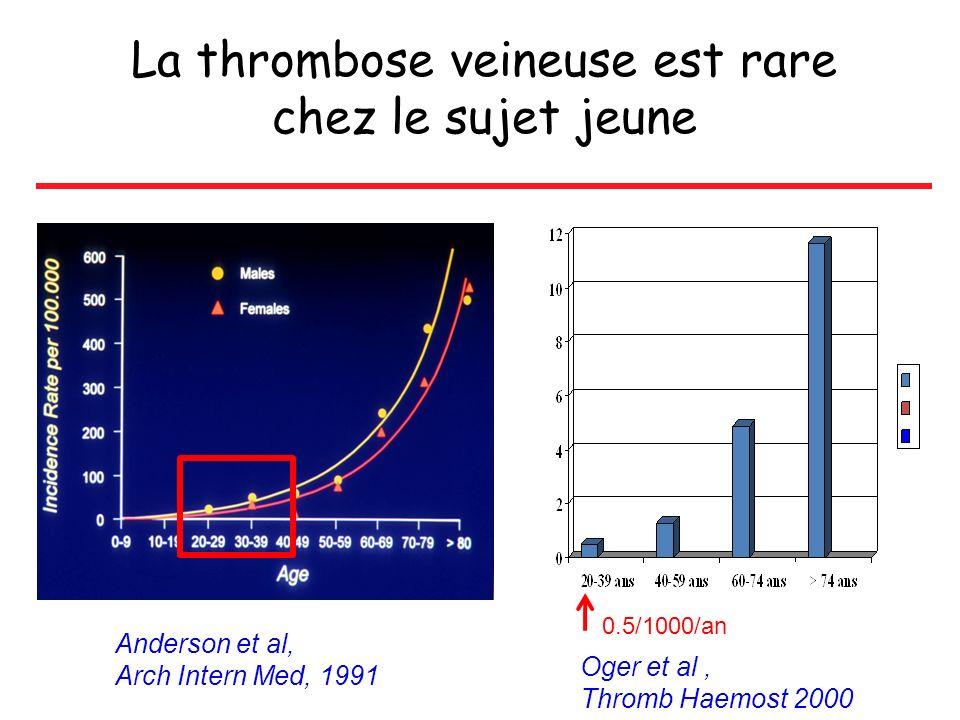 La thrombose veineuse est rare chez le sujet jeune Oger et al, Thromb Haemost 2000 Anderson et al, Arch Intern Med, 1991 0.5/1000/an