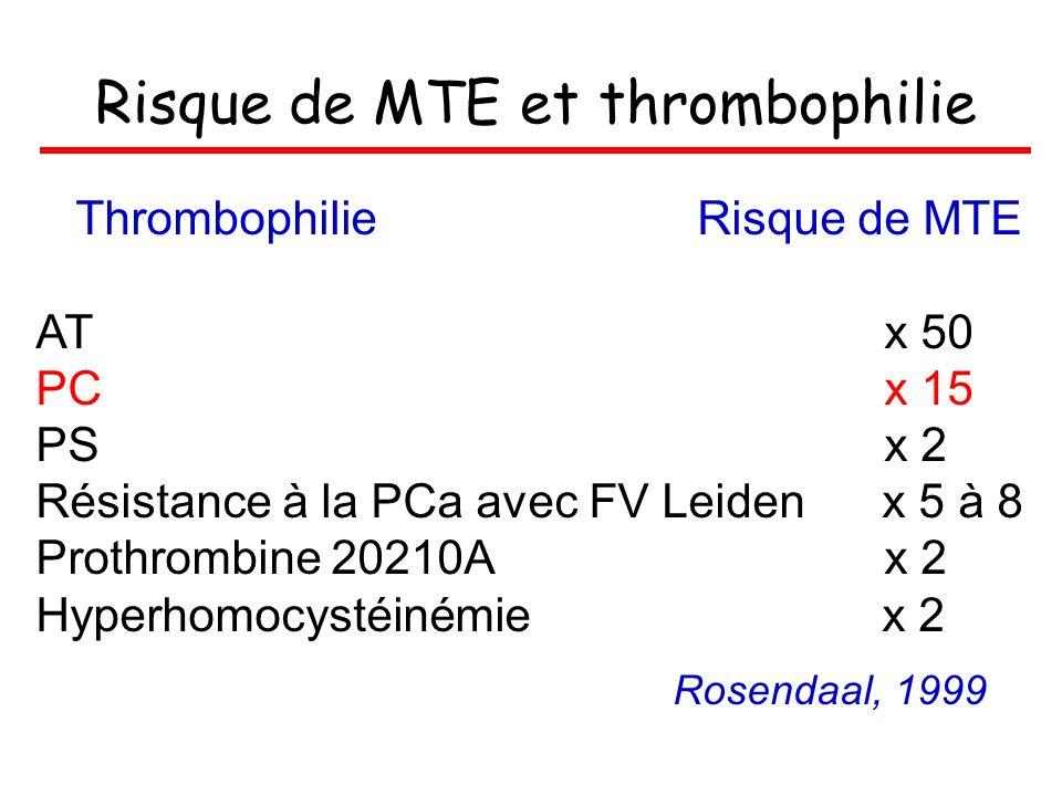 Risque de MTE et thrombophilie Thrombophilie Risque de MTE AT x 50 PC x 15 PS x 2 Résistance à la PCa avec FV Leiden x 5 à 8 Prothrombine 20210A x 2 H
