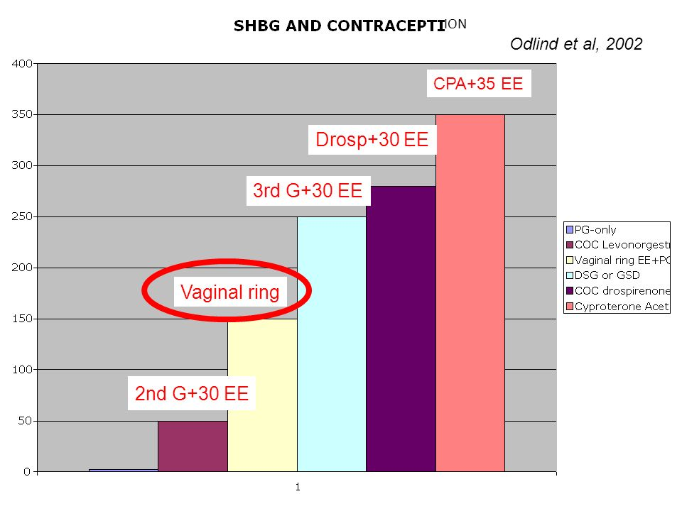Diapositive 17 Odlind et al, 2002 2nd G+30 EE CPA+35 EE 3rd G+30 EE Vaginal ring Drosp+30 EE ION
