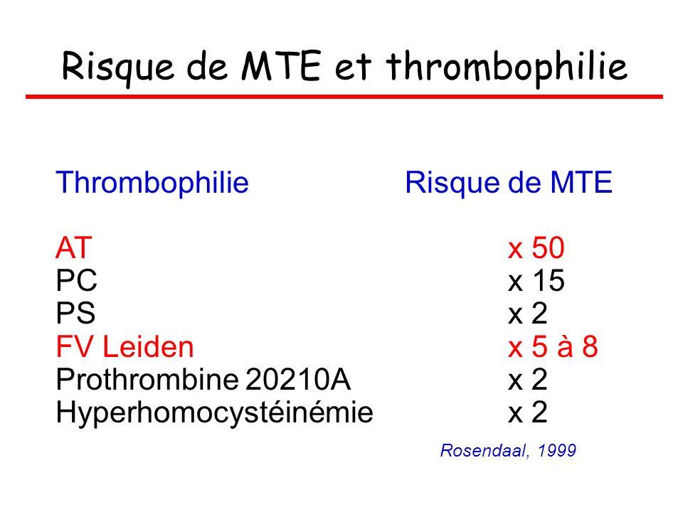 Risque de MTE et thrombophilie Thrombophilie Risque de MTE ATx 50 PCx 15 PSx 2 FV Leidenx 5 à 8 Prothrombine 20210Ax 2 Hyperhomocystéinémiex 2 Rosenda