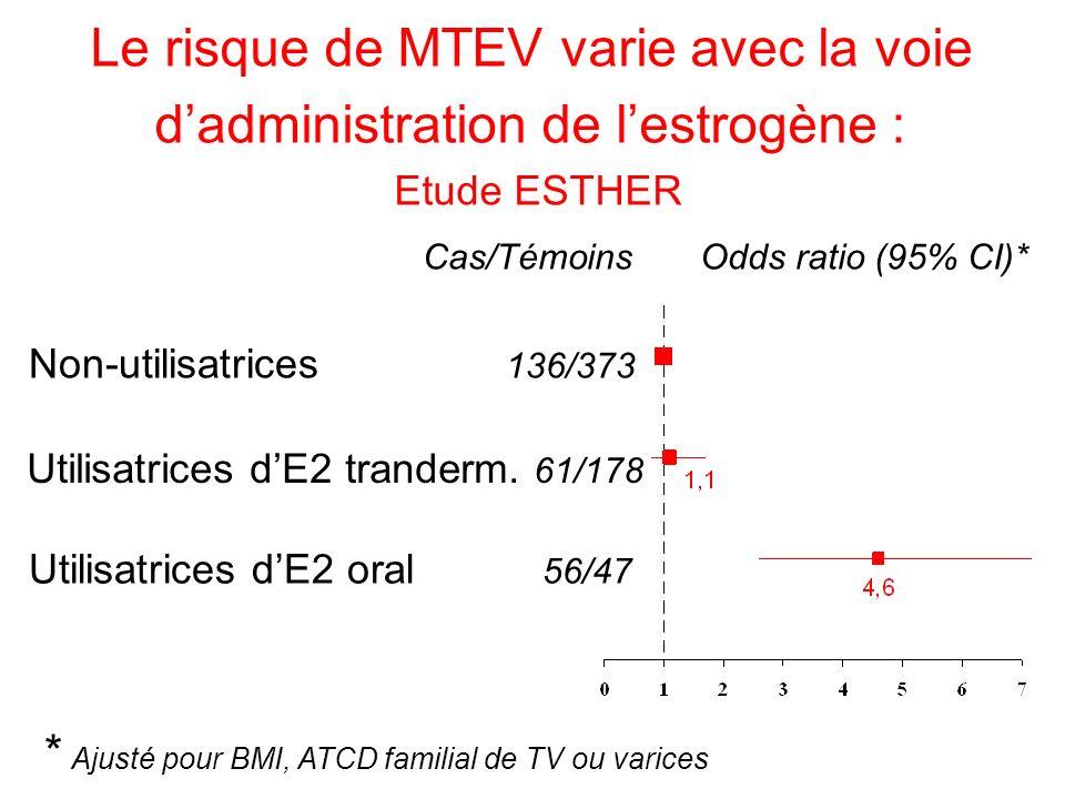 Cas/Témoins Odds ratio (95% CI)* Non-utilisatrices 136/373 Utilisatrices dE2 tranderm. 61/178 Utilisatrices dE2 oral 56/47 * Ajusté pour BMI, ATCD fam