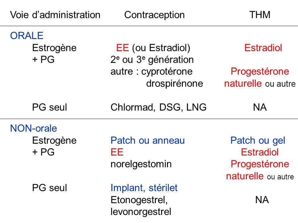 Voie dadministration ContraceptionTHM ORALE Estrogène + PG PG seul EE (ou Estradiol) 2 e ou 3 e génération autre : cyprotérone drospirénone Chlormad,