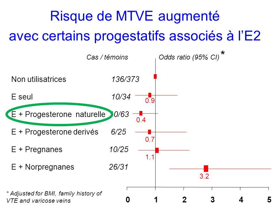Risque de MTVE augmenté avec certains progestatifs associés à lE2 Cas / témoinsOdds ratio (95% CI) * Non utilisatrices 136/373 E seul 10/34 E + Proges