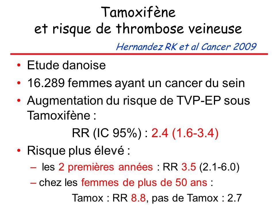 Tamoxifène et risque de thrombose veineuse Hernandez RK et al Cancer 2009 Etude danoise 16.289 femmes ayant un cancer du sein Augmentation du risque d
