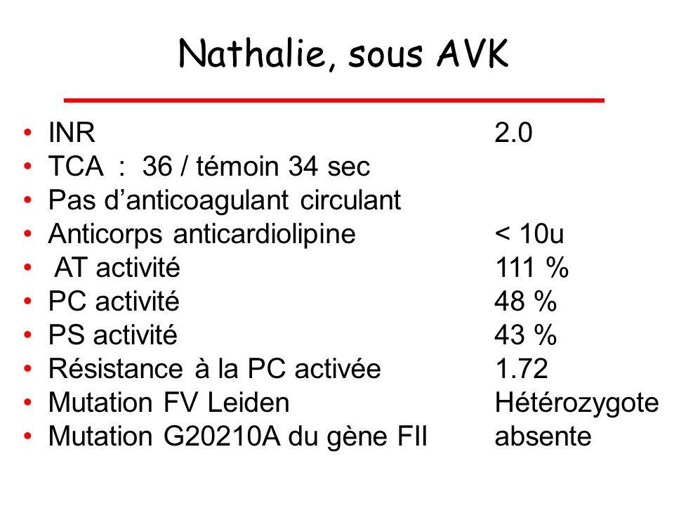 Nathalie, sous AVK INR2.0 TCA : 36 / témoin 34 sec Pas danticoagulant circulant Anticorps anticardiolipine< 10u AT activité111 % PC activité48 % PS ac
