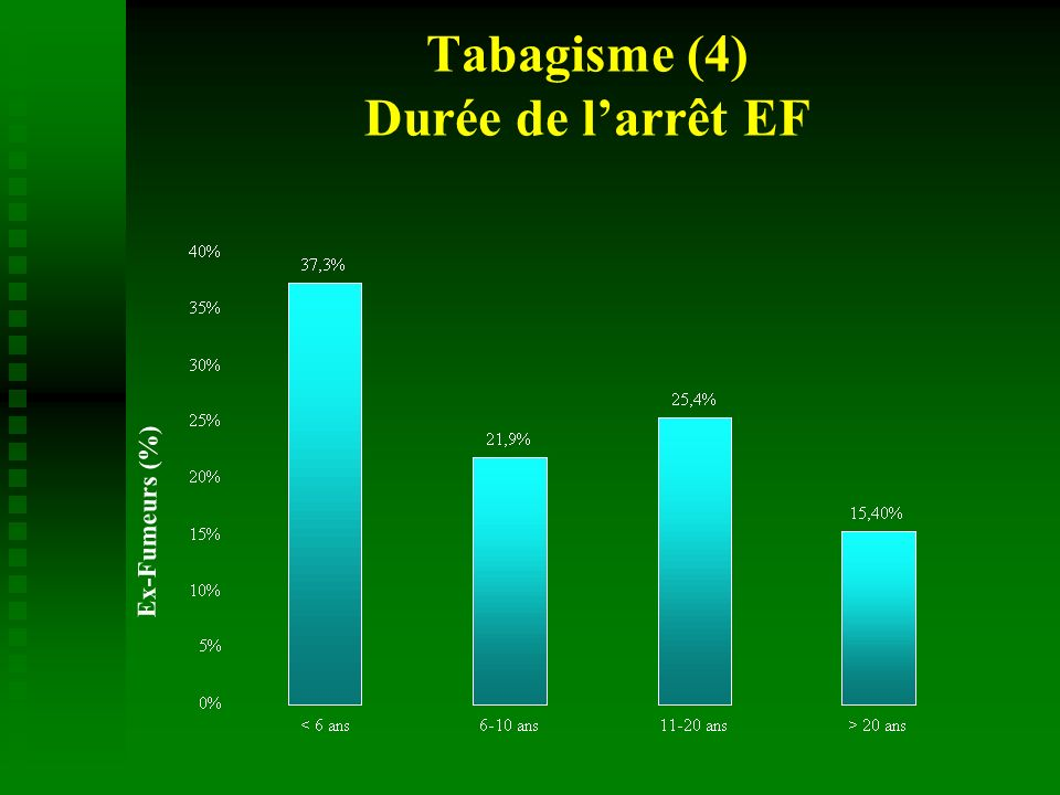 Tabagisme (4) Durée de larrêt EF Ex-Fumeurs (%)