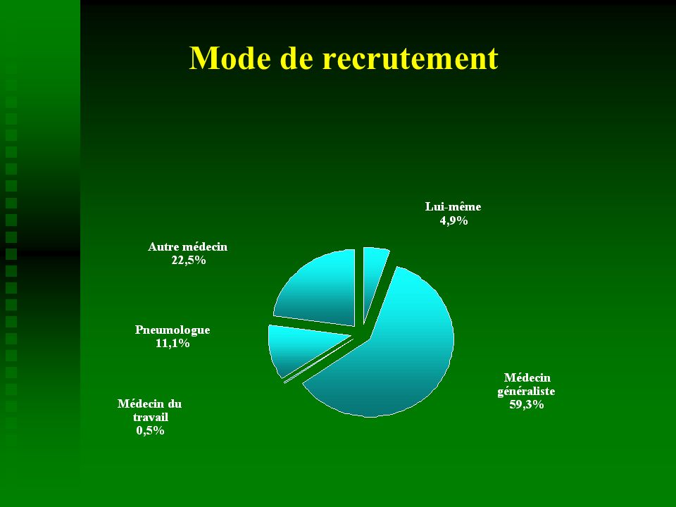 Mode de recrutement