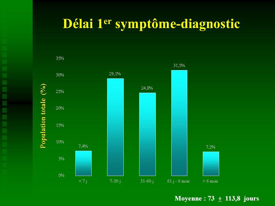Délai 1 er symptôme-diagnostic Population totale (%) Moyenne : 73 113,8 jours