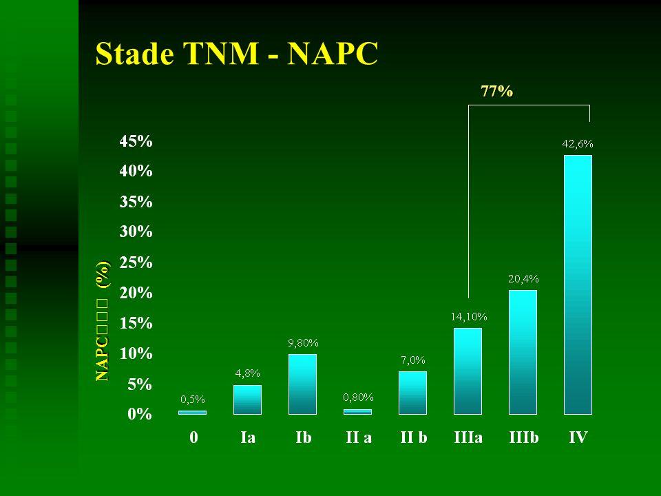 Stade TNM - NAPC NAPC (%) 77%