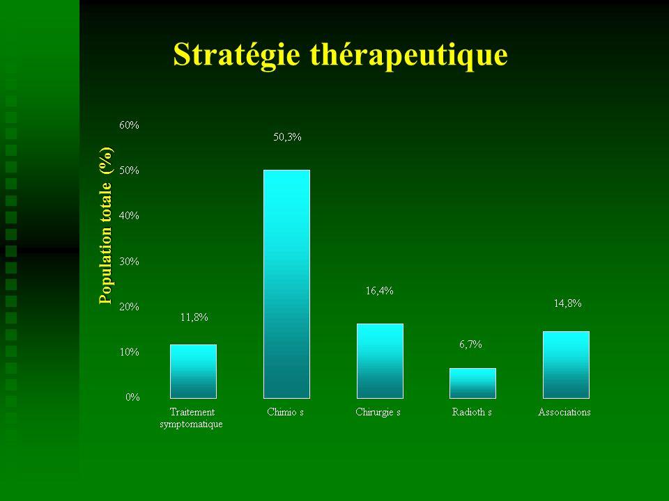 Stratégie thérapeutique Population totale (%)