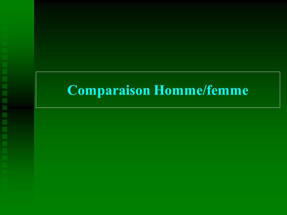 Comparaison Homme/femme