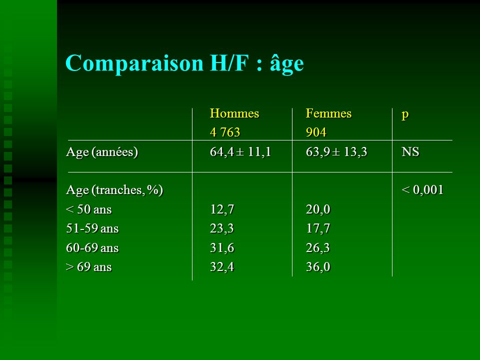 HommesFemmesp 4 763904 Age (années)64,4 ± 11,163,9 ± 13,3NS Age (tranches, %)< 0,001 < 50 ans 12,720,0 51-59 ans 23,3 17,7 60-69 ans 31,6 26,3 > 69 an