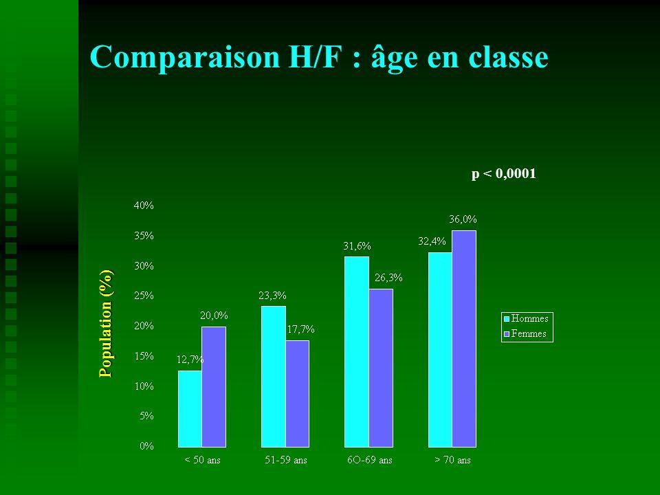 Comparaison H/F : âge en classe Population (%) p < 0,0001