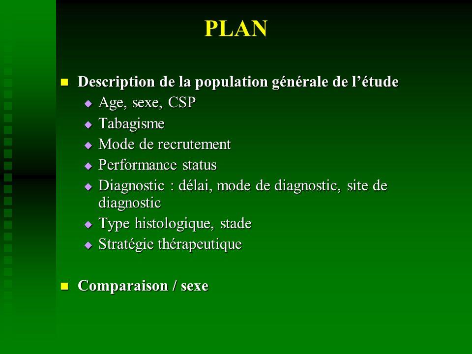 Description de la population générale de létude Description de la population générale de létude Age, sexe, CSP Age, sexe, CSP Tabagisme Tabagisme Mode