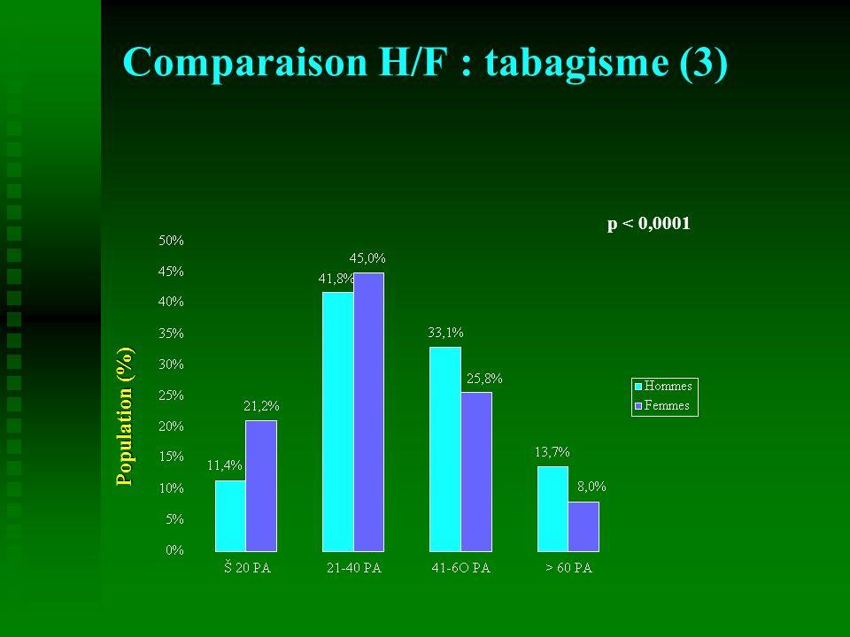 Comparaison H/F : tabagisme (3) p < 0,0001 Population (%)