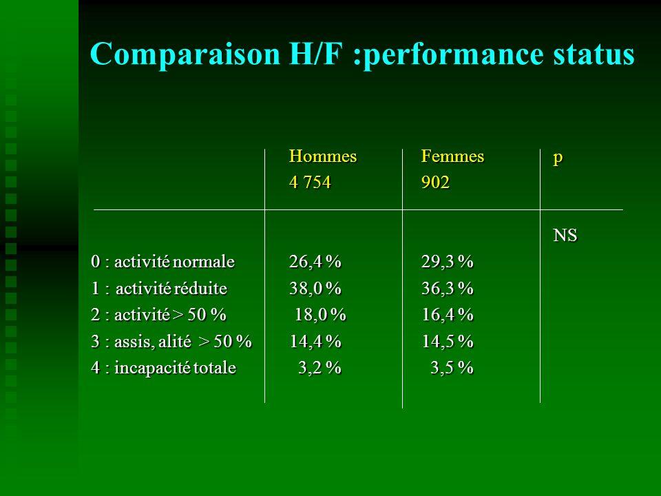 HommesFemmesp 4 754902 NS 0 : activité normale 26,4 %29,3 % 1 :activité réduite38,0 %36,3 % 2 : activité > 50 % 18,0 %16,4 % 3 : assis, alité > 50 % 1