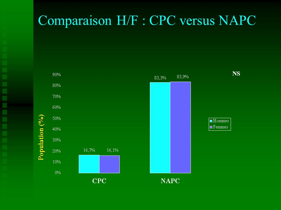 Comparaison H/F : CPC versus NAPC NS Population (%)